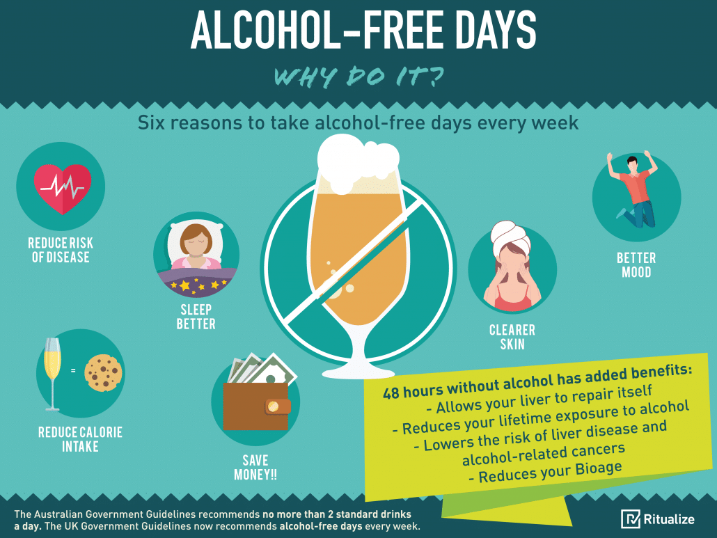 Should You Take a Break from Alcohol advise